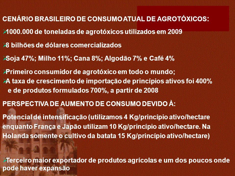 CENÁRIO BRASILEIRO DE CONSUMO ATUAL DE AGROTÓXICOS: