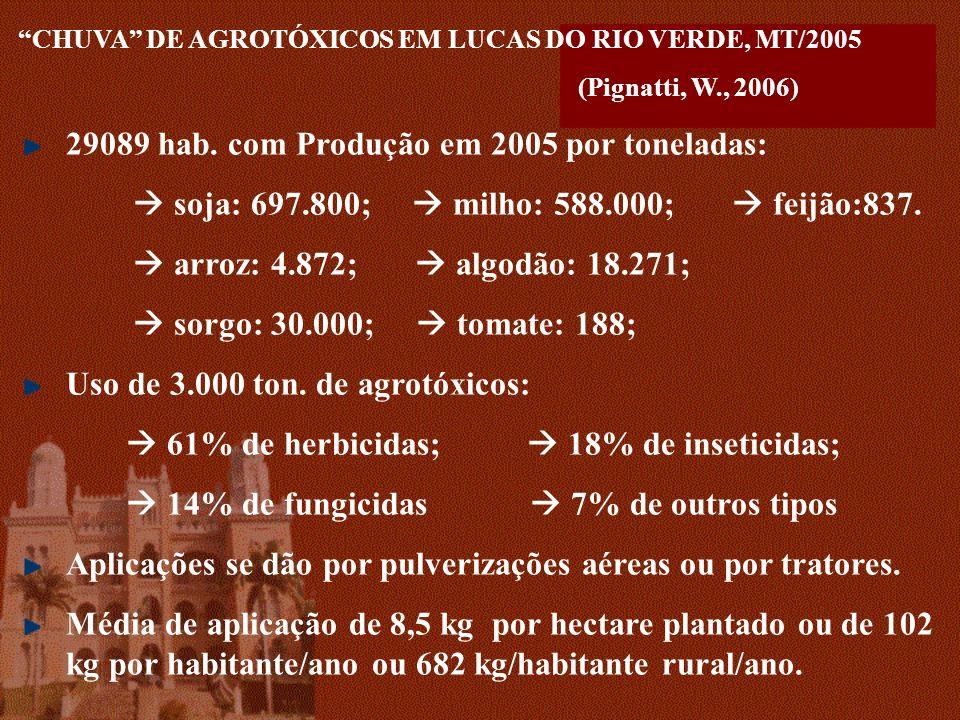 29089 hab. com Produção em 2005 por toneladas: