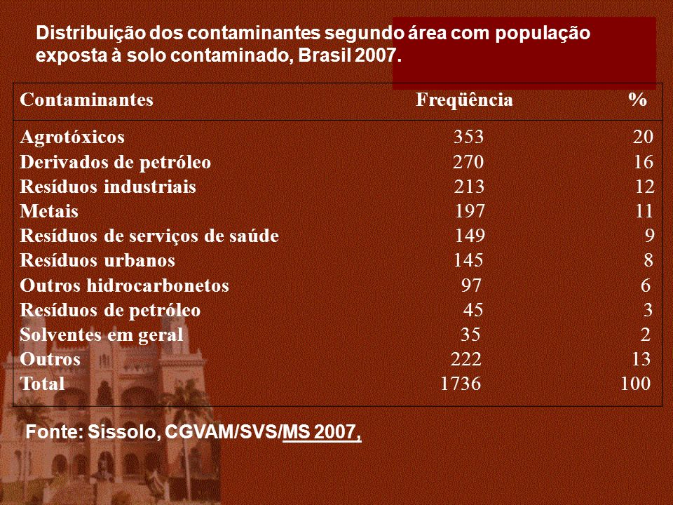 Contaminantes Freqüência % Agrotóxicos 353 20