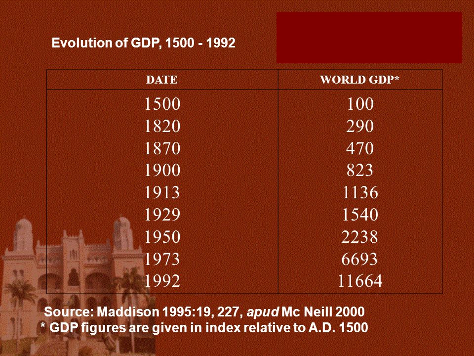Evolution of GDP, 1500 - 1992 DATE. WORLD GDP* 1500. 1820. 1870. 1900. 1913. 1929. 1950. 1973.