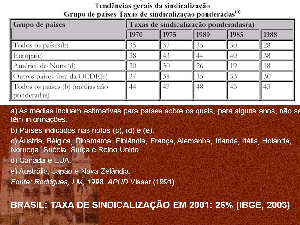 BRASIL: TAXA DE SINDICALIZAÇÃO EM 2001: 26% (IBGE, 2003)