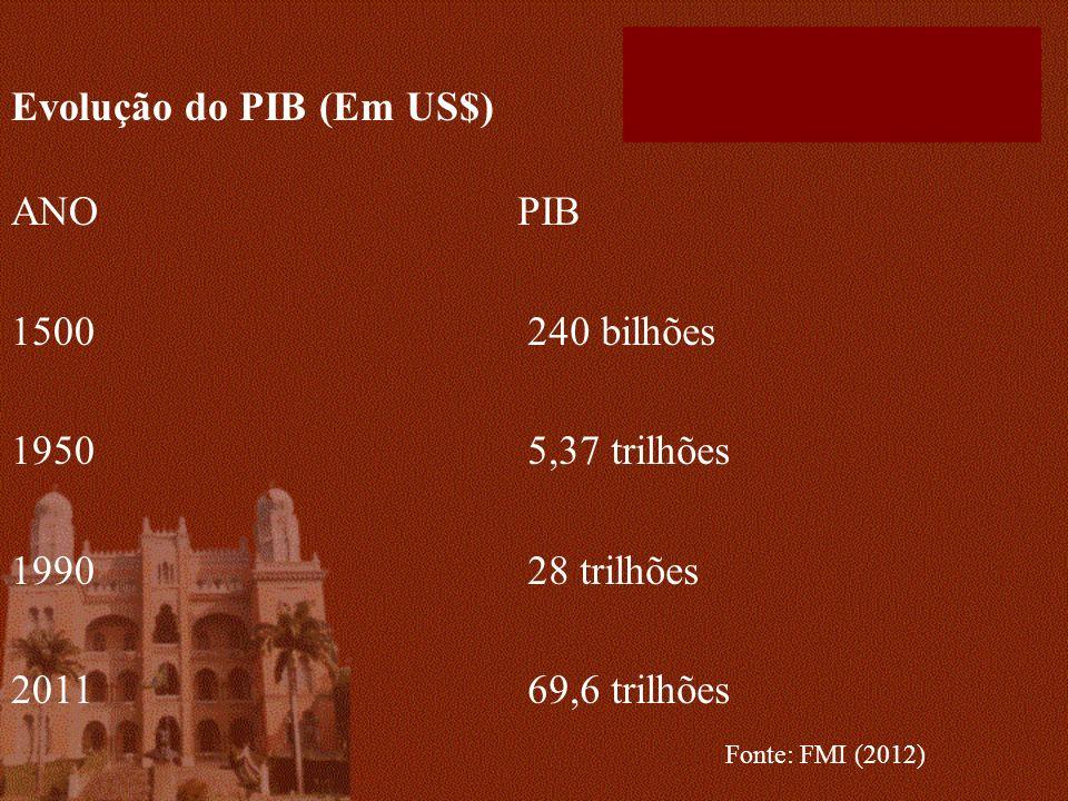 Evolução do PIB (Em US$)