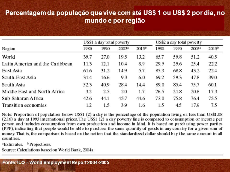 Percentagem da população que vive com até US$ 1 ou US$ 2 por dia, no mundo e por região