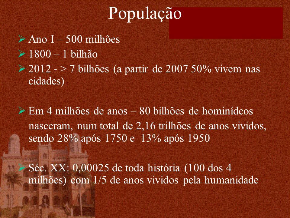 População Ano I – 500 milhões 1800 – 1 bilhão