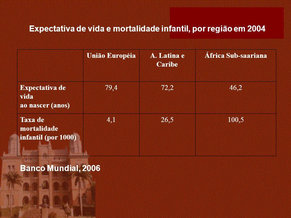 Expectativa de vida e mortalidade infantil, por região em 2004