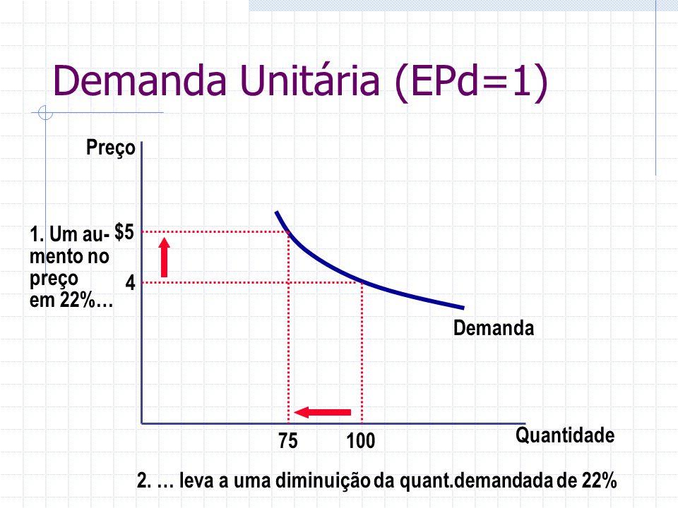Demanda Unitária (EPd=1)
