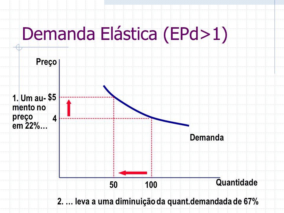 Demanda Elástica (EPd>1)