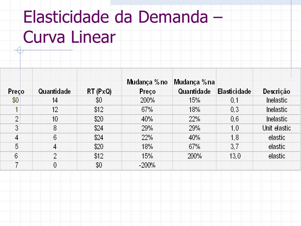 Elasticidade da Demanda – Curva Linear