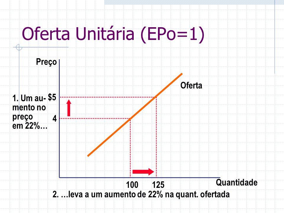 Oferta Unitária (EPo=1)