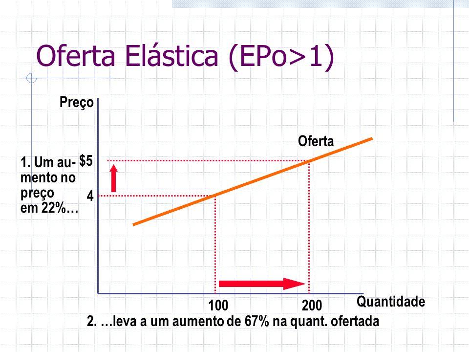 Oferta Elástica (EPo>1)