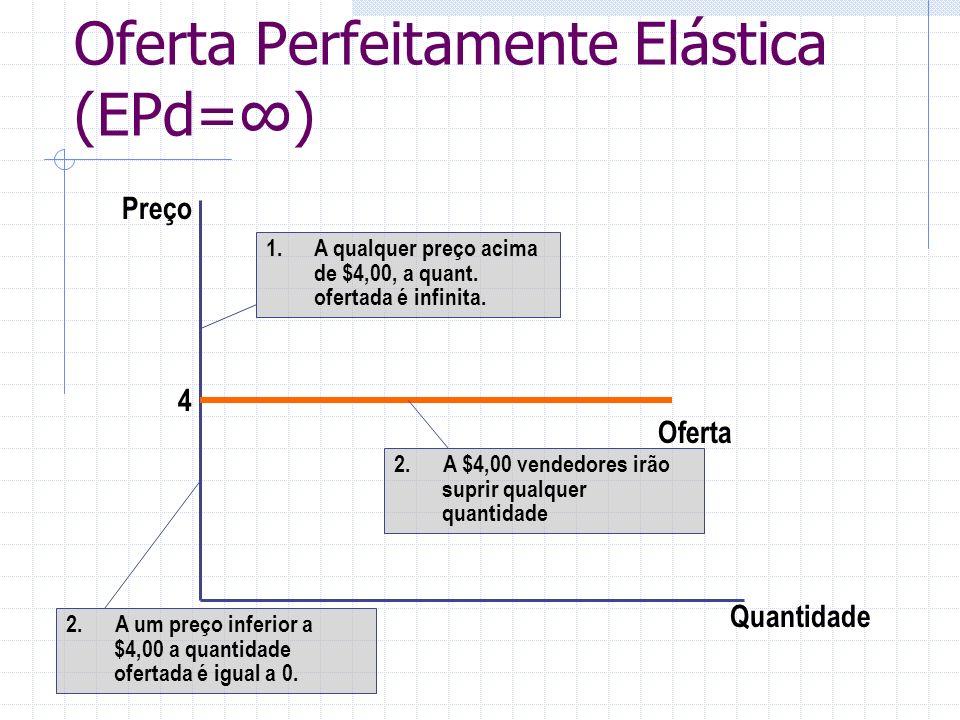 Oferta Perfeitamente Elástica (EPd=∞)