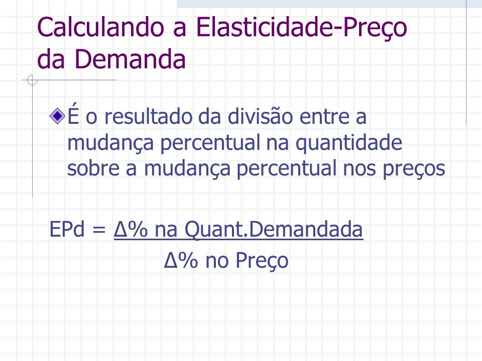Calculando a Elasticidade-Preço da Demanda