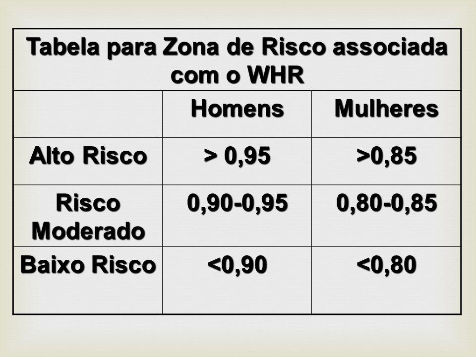 Tabela para Zona de Risco associada com o WHR