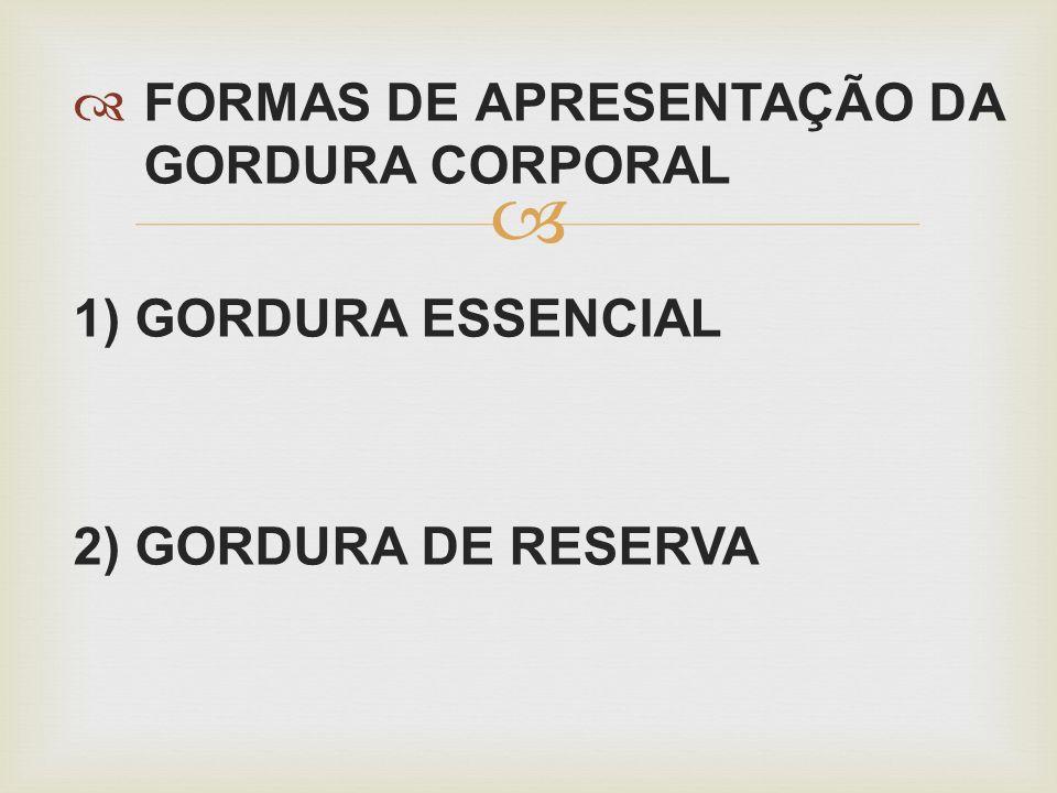 FORMAS DE APRESENTAÇÃO DA GORDURA CORPORAL