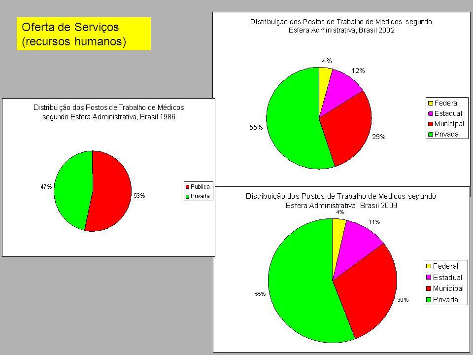 Oferta de Serviços (recursos humanos)