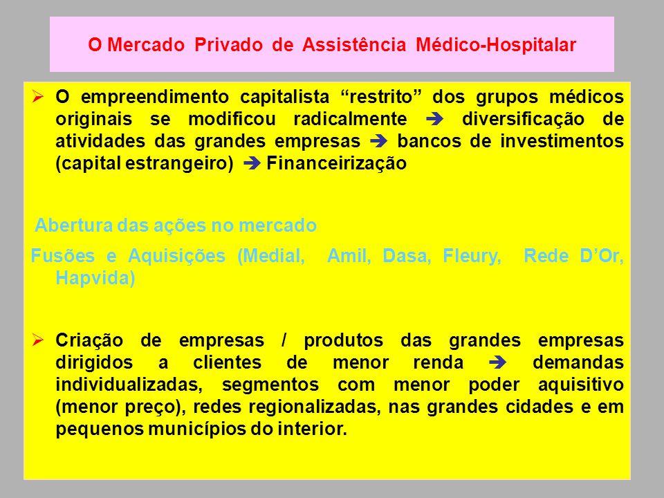 O Mercado Privado de Assistência Médico-Hospitalar
