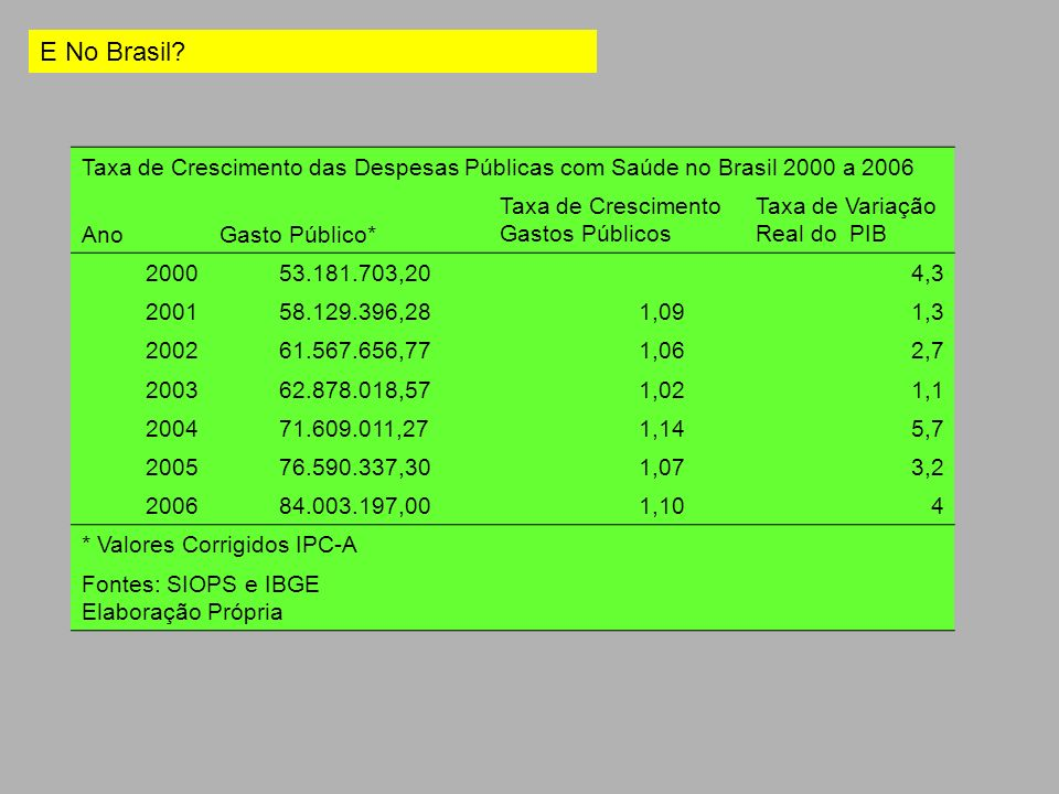 E No Brasil Taxa de Crescimento das Despesas Públicas com Saúde no Brasil 2000 a 2006. Ano. Gasto Público*