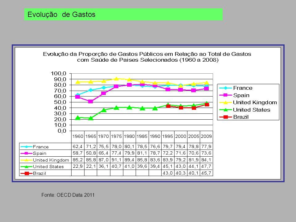 Evolução de Gastos Fonte: OECD Data 2011