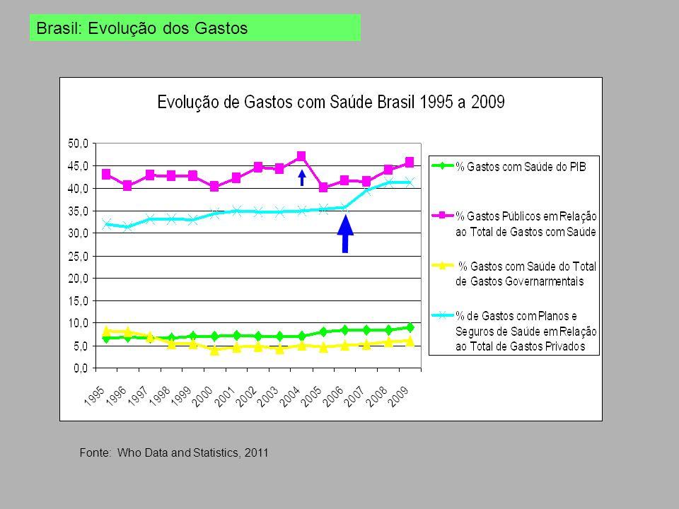 Brasil: Evolução dos Gastos