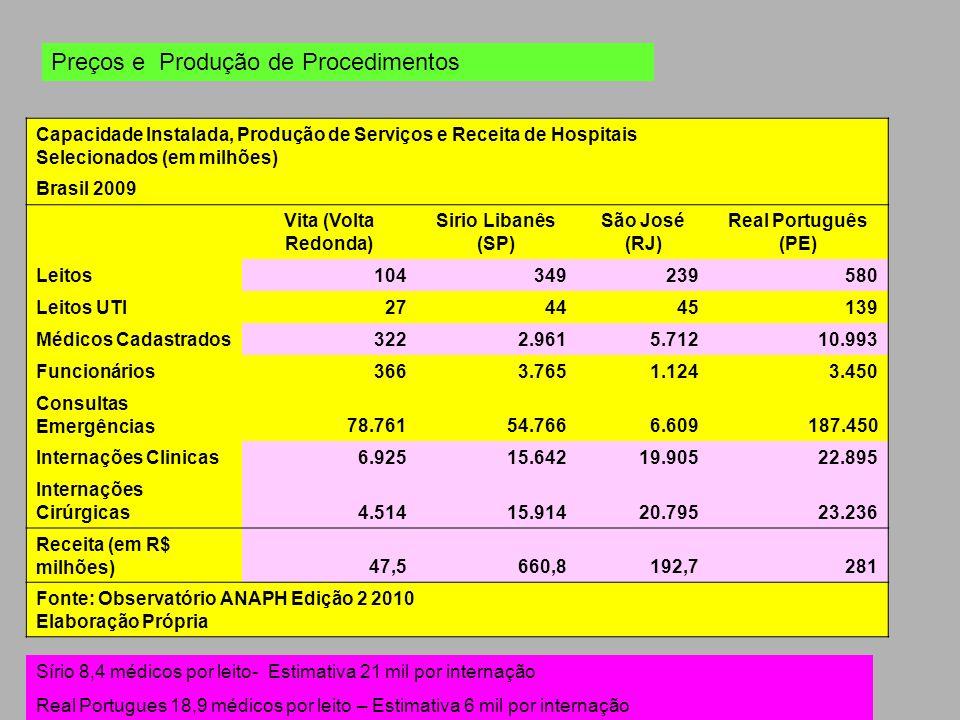 Preços e Produção de Procedimentos