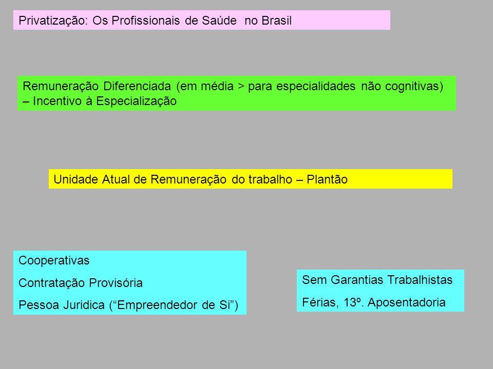 Privatização: Os Profissionais de Saúde no Brasil