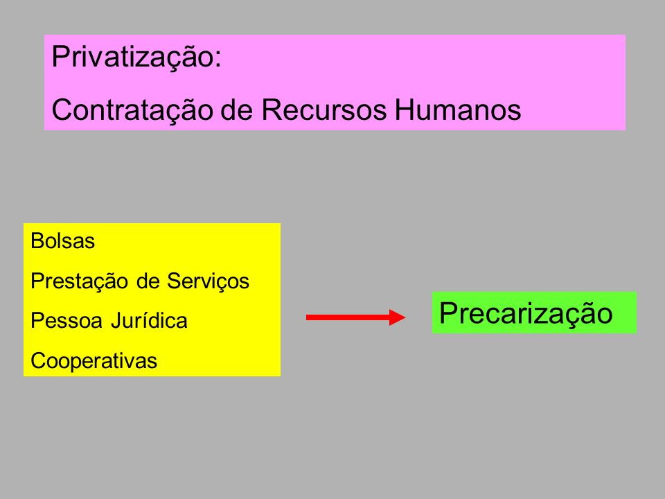 Contratação de Recursos Humanos