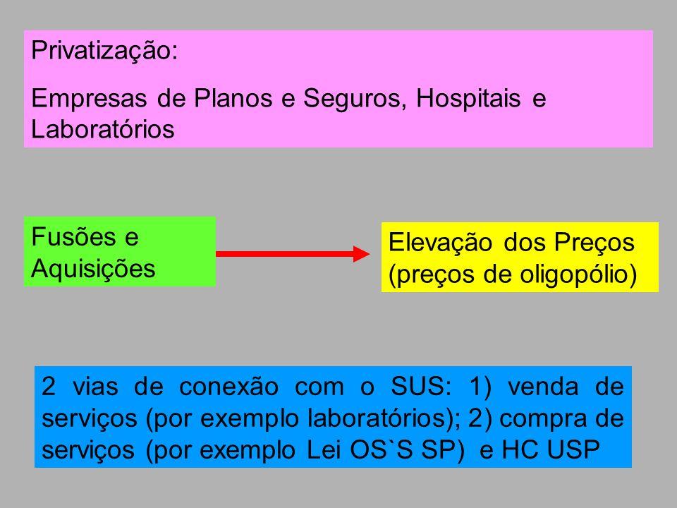 Privatização: Empresas de Planos e Seguros, Hospitais e Laboratórios. Fusões e Aquisições. Elevação dos Preços (preços de oligopólio)