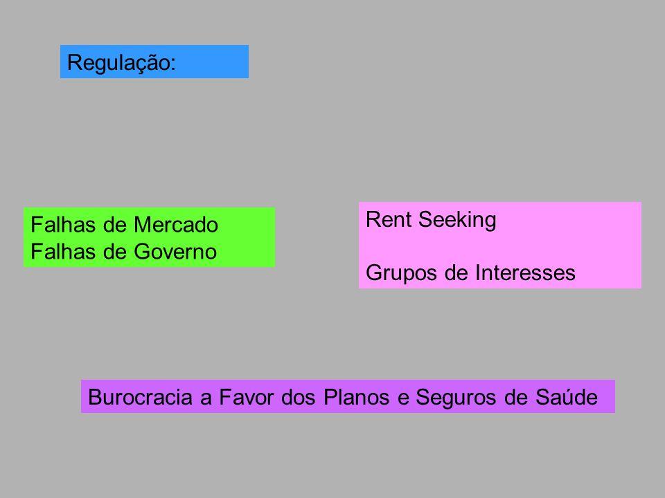 Regulação: Rent Seeking. Grupos de Interesses. Falhas de Mercado.