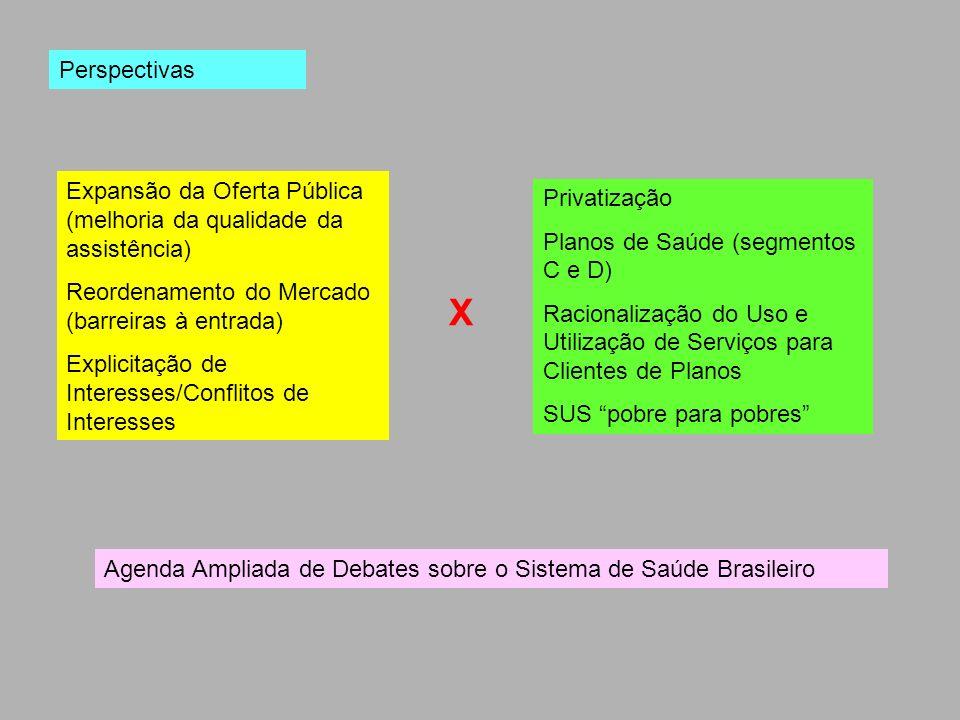 Perspectivas Expansão da Oferta Pública (melhoria da qualidade da assistência) Reordenamento do Mercado (barreiras à entrada)