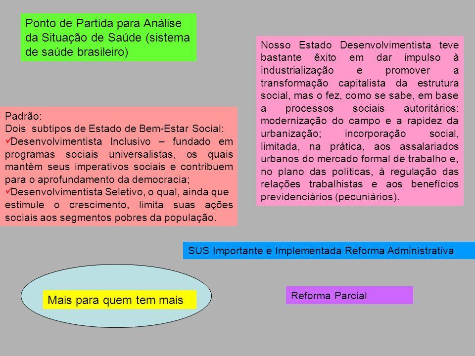 Ponto de Partida para Análise da Situação de Saúde (sistema de saúde brasileiro)