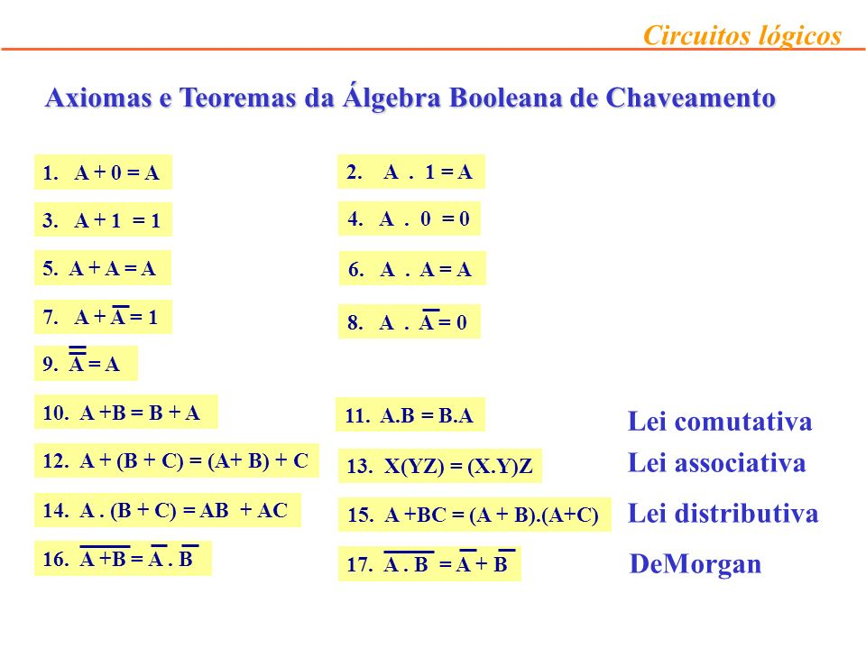 Axiomas e Teoremas da Álgebra Booleana de Chaveamento