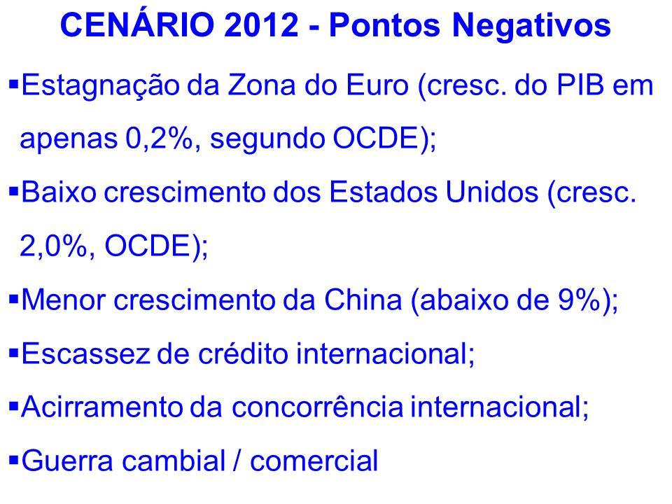 CENÁRIO 2012 - Pontos Negativos