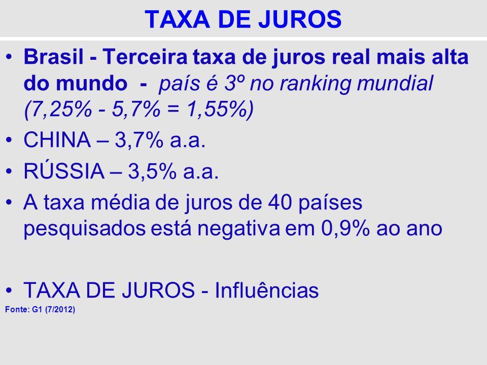 TAXA DE JUROS Brasil - Terceira taxa de juros real mais alta do mundo - país é 3º no ranking mundial (7,25% - 5,7% = 1,55%)
