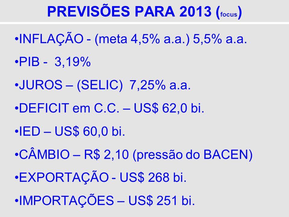PREVISÕES PARA 2013 (focus)