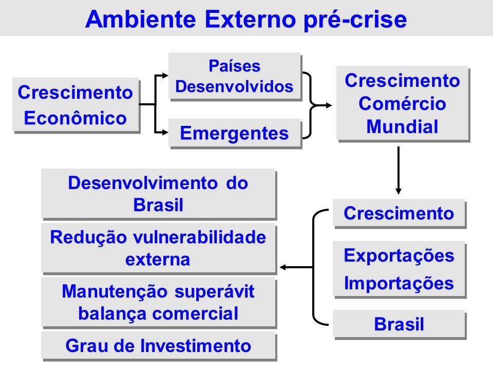 Ambiente Externo pré-crise
