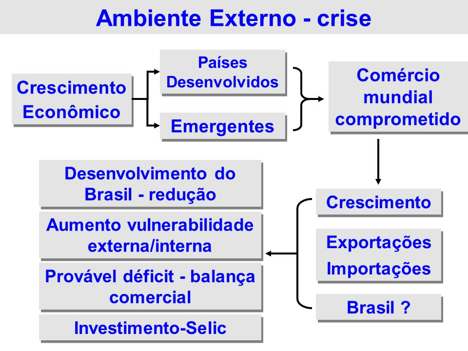 Ambiente Externo - crise