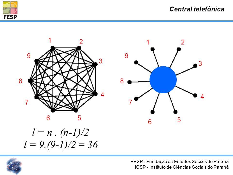 l = n . (n-1)/2 l = 9.(9-1)/2 = 36 Central telefônica 1 2 3 4 5 6 7 8