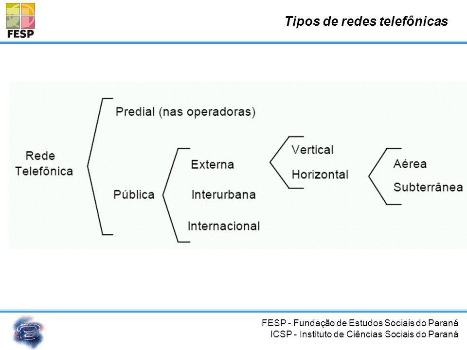 Tipos de redes telefônicas