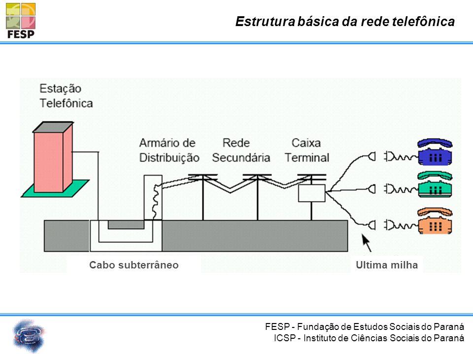 Estrutura básica da rede telefônica