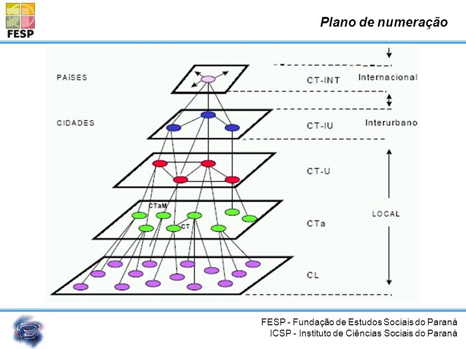 Plano de numeração