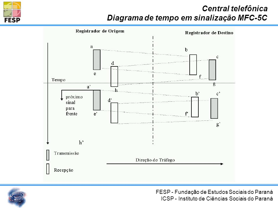 Central telefônica Diagrama de tempo em sinalização MFC-5C