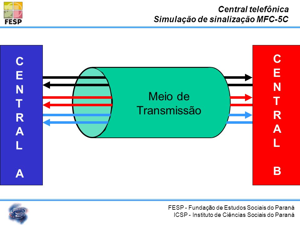 C E N T R A L B C E N T R A L Meio de Transmissão Central telefônica