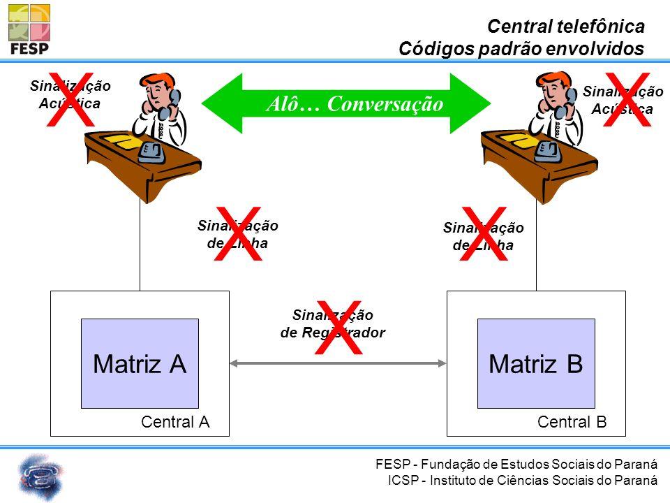 X Matriz A Matriz B Alô… Conversação Central telefônica