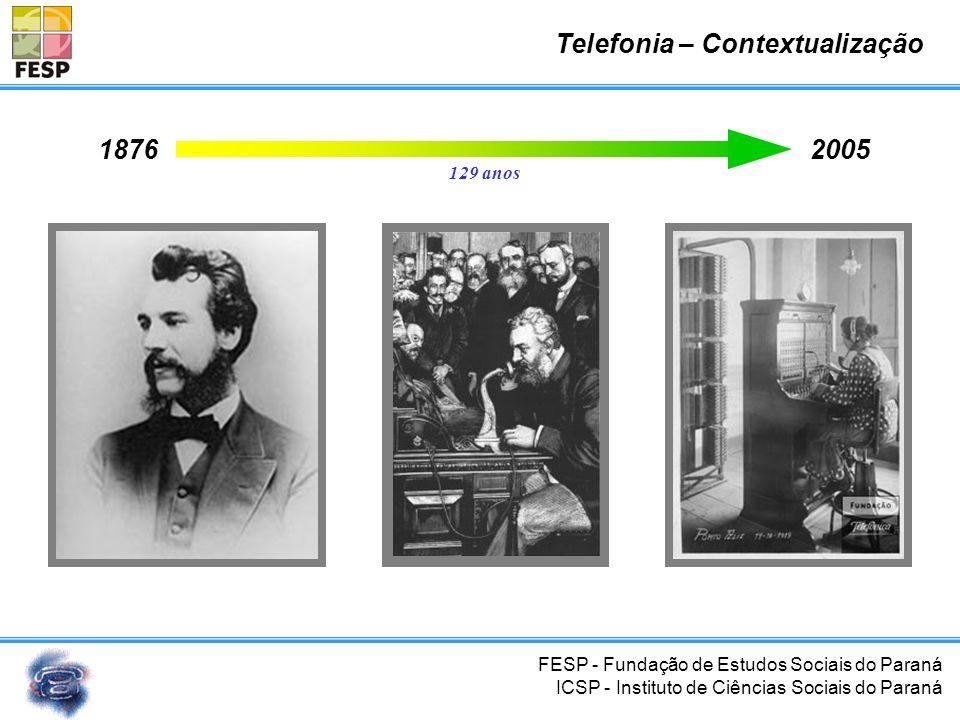 Telefonia – Contextualização
