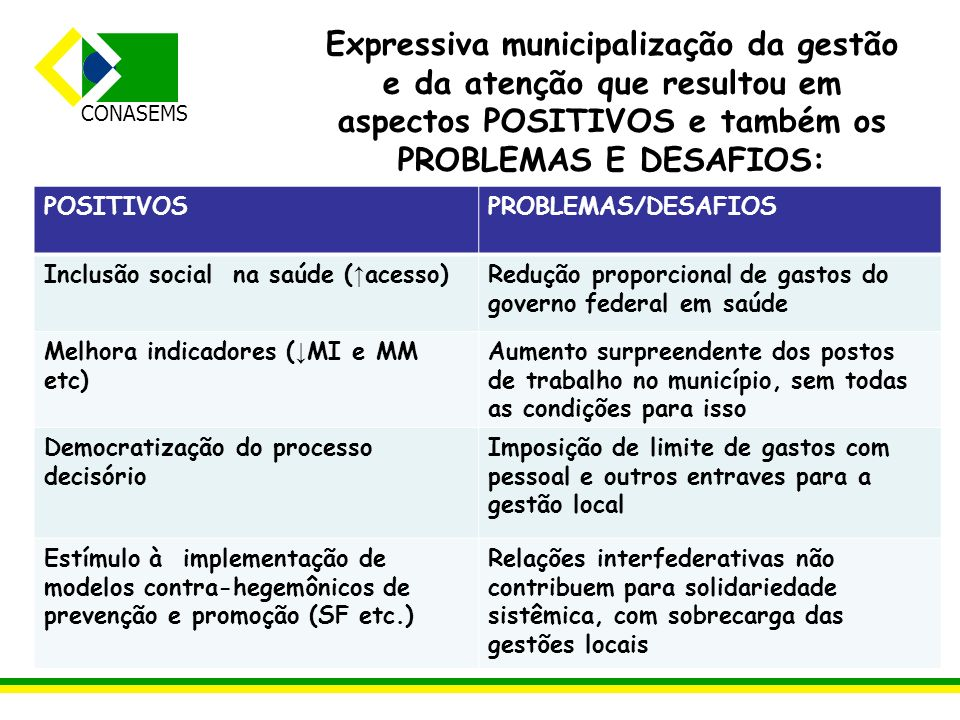 Expressiva municipalização da gestão e da atenção que resultou em aspectos POSITIVOS e também os PROBLEMAS E DESAFIOS: