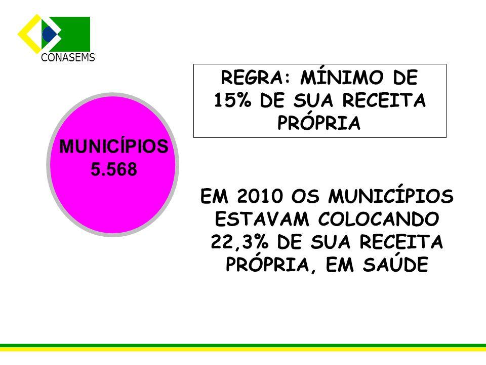 REGRA: MÍNIMO DE 15% DE SUA RECEITA PRÓPRIA