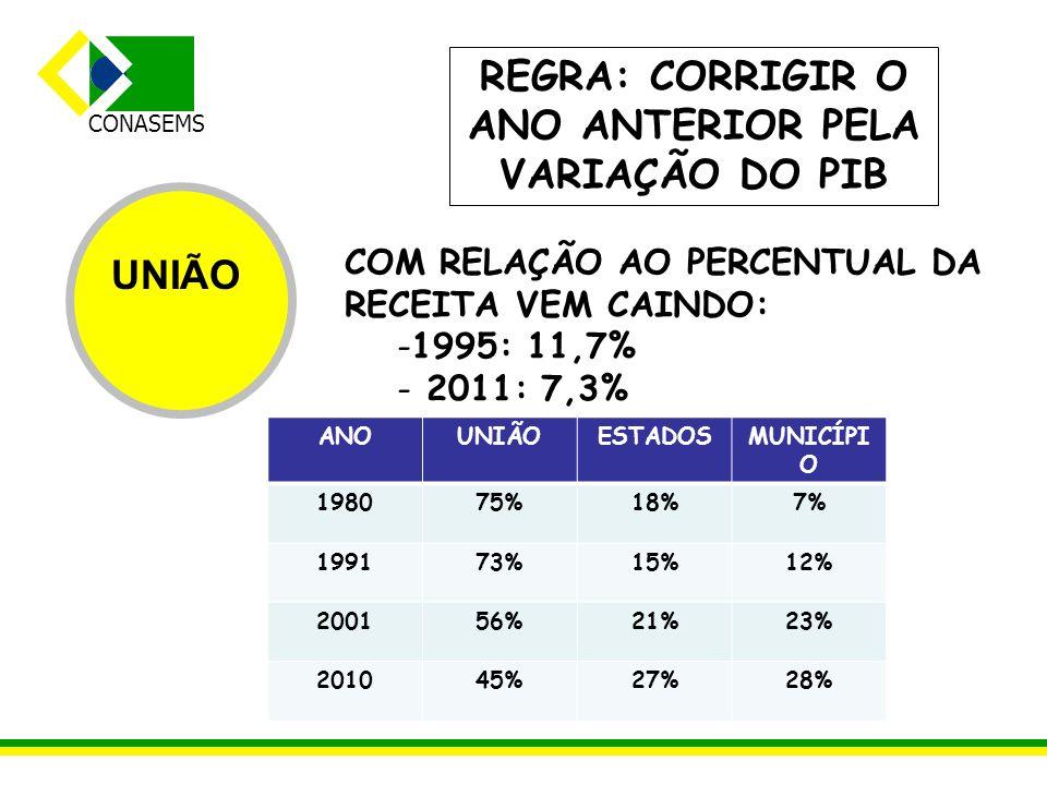 REGRA: CORRIGIR O ANO ANTERIOR PELA VARIAÇÃO DO PIB