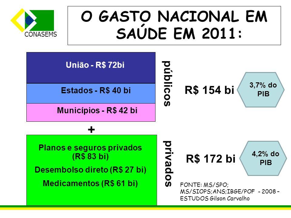 O GASTO NACIONAL EM SAÚDE EM 2011: