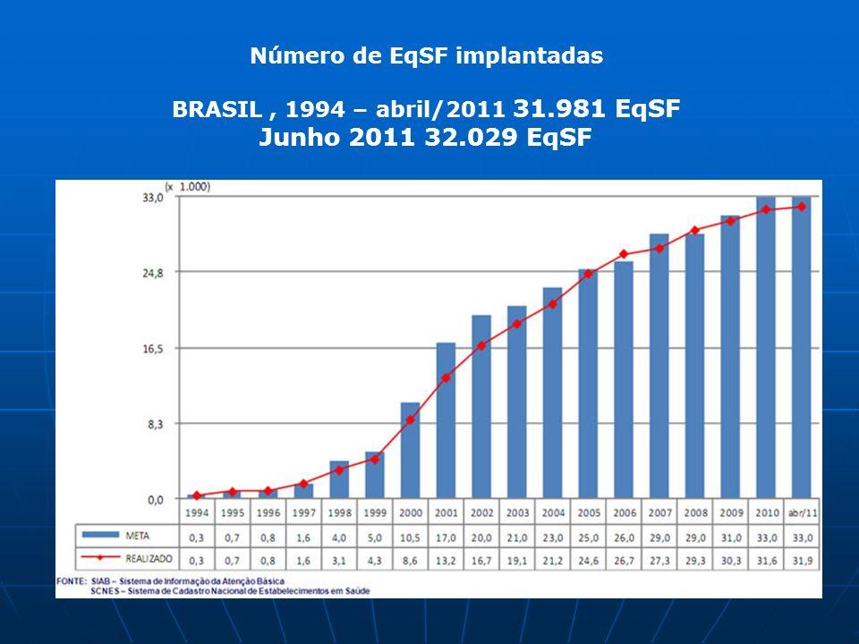 Número de EqSF implantadas