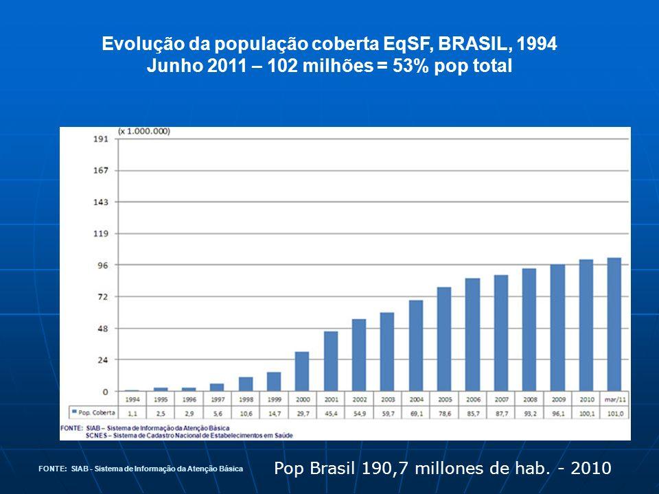 Evolução da população coberta EqSF, BRASIL, 1994
